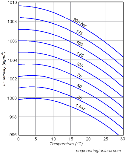 relationship between compressibility and bulk modulus of oil